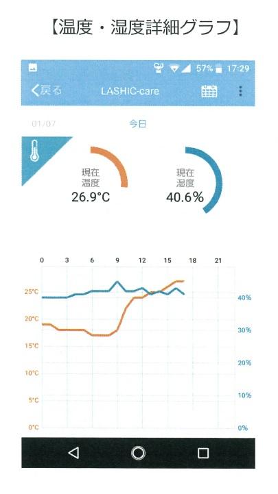 LASHIC アプリ 温度・湿度グラフ